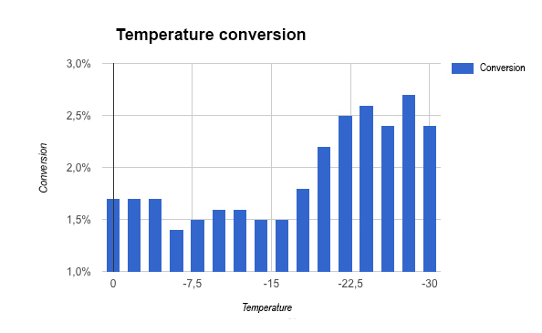 How the conversion changes depending on the temperature in Google Ads