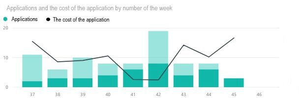Number and cost of Leads by week