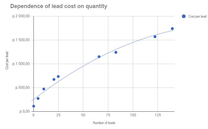 Dependence of lead cost on quantity in Google Ads